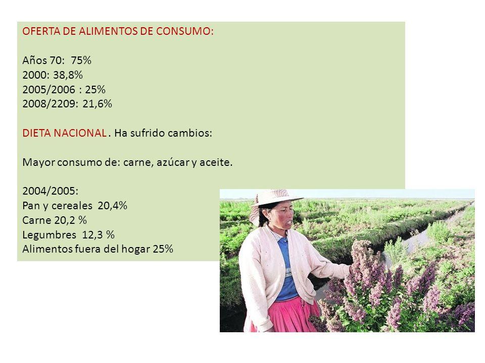 OFERTA DE ALIMENTOS DE CONSUMO: