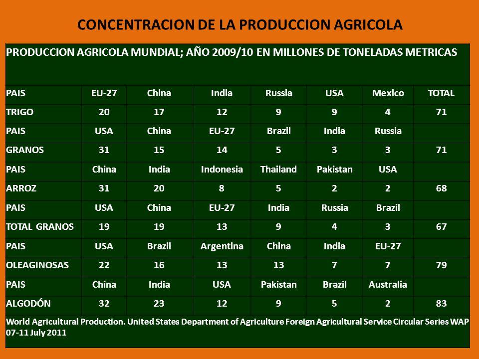 CONCENTRACION DE LA PRODUCCION AGRICOLA