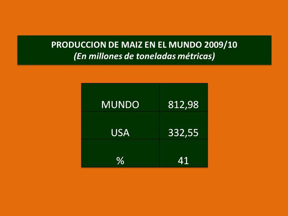 PRODUCCION DE MAIZ EN EL MUNDO 2009/10 (En millones de toneladas métricas)