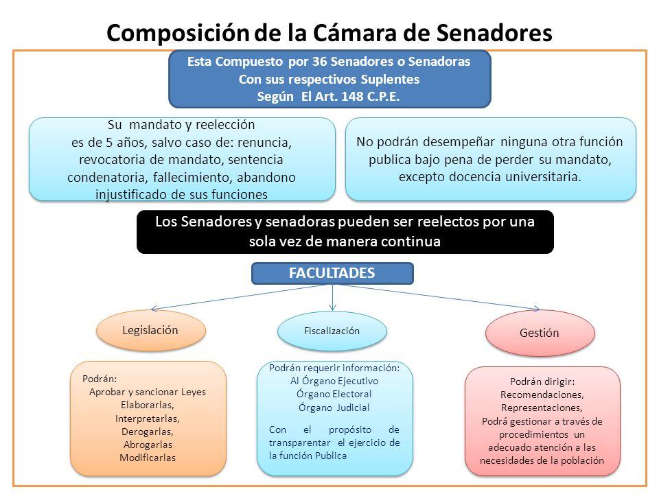 Composición de la Cámara de Senadores