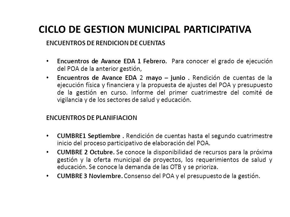 CICLO DE GESTION MUNICIPAL PARTICIPATIVA