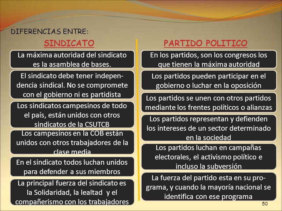 SINDICATO PARTIDO POLITICO