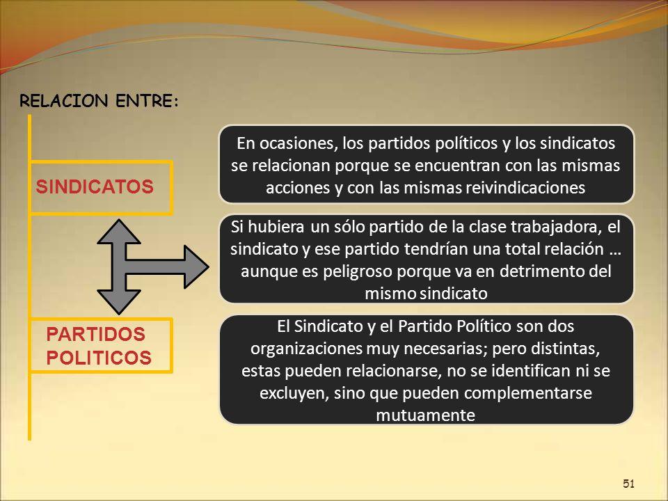 SINDICATOS PARTIDOS POLITICOS
