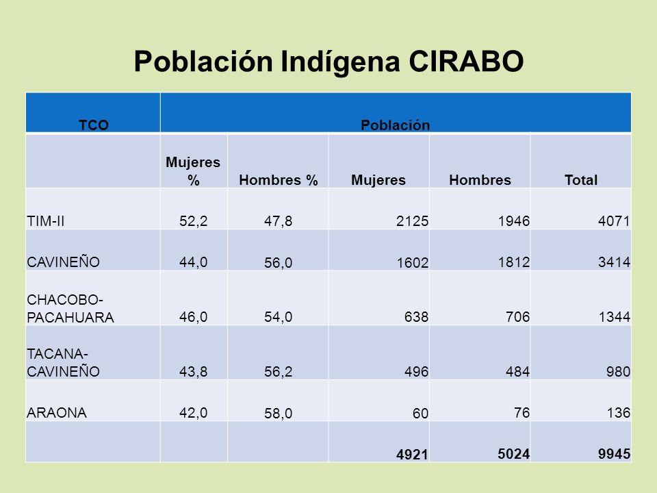 Población Indígena CIRABO