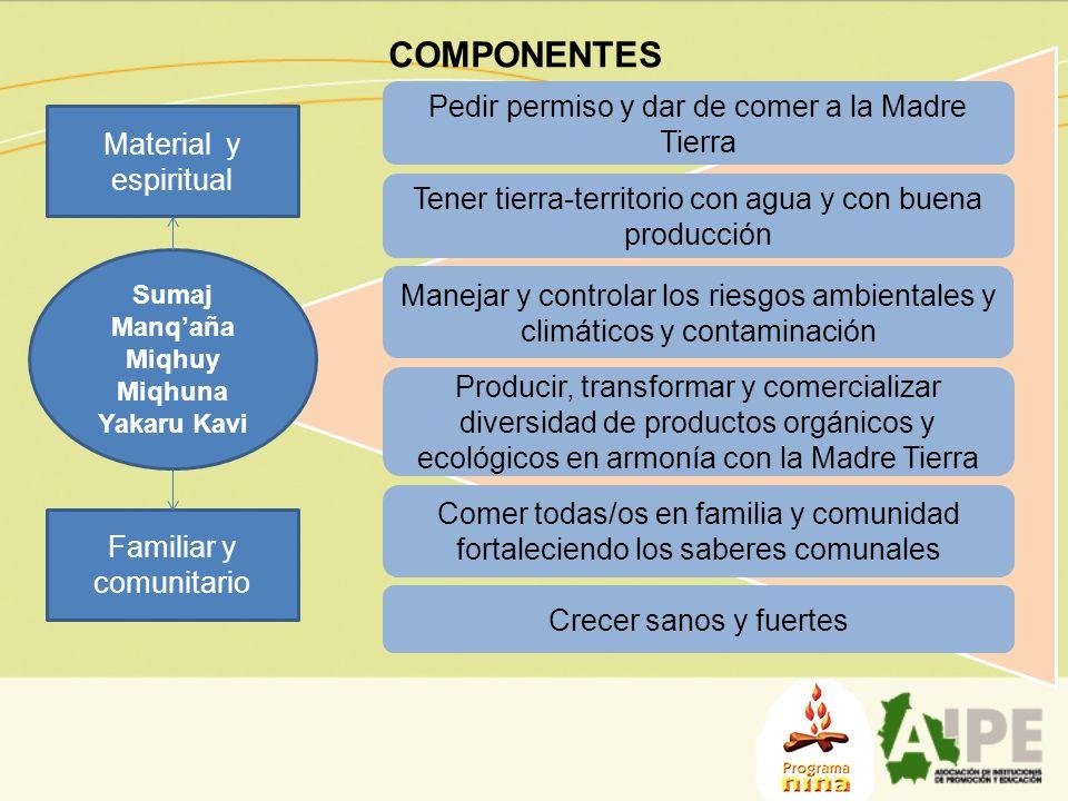 COMPONENTES Pedir permiso y dar de comer a la Madre Tierra Material y