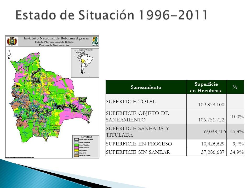 Estado de Situación 1996-2011 Saneamiento Superficie en Hectáreas %