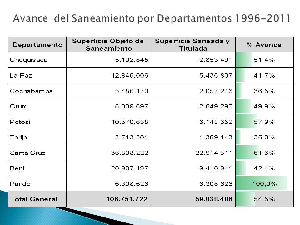 Avance del Saneamiento por Departamentos 1996-2011
