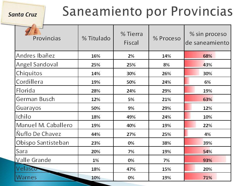 Saneamiento por Provincias