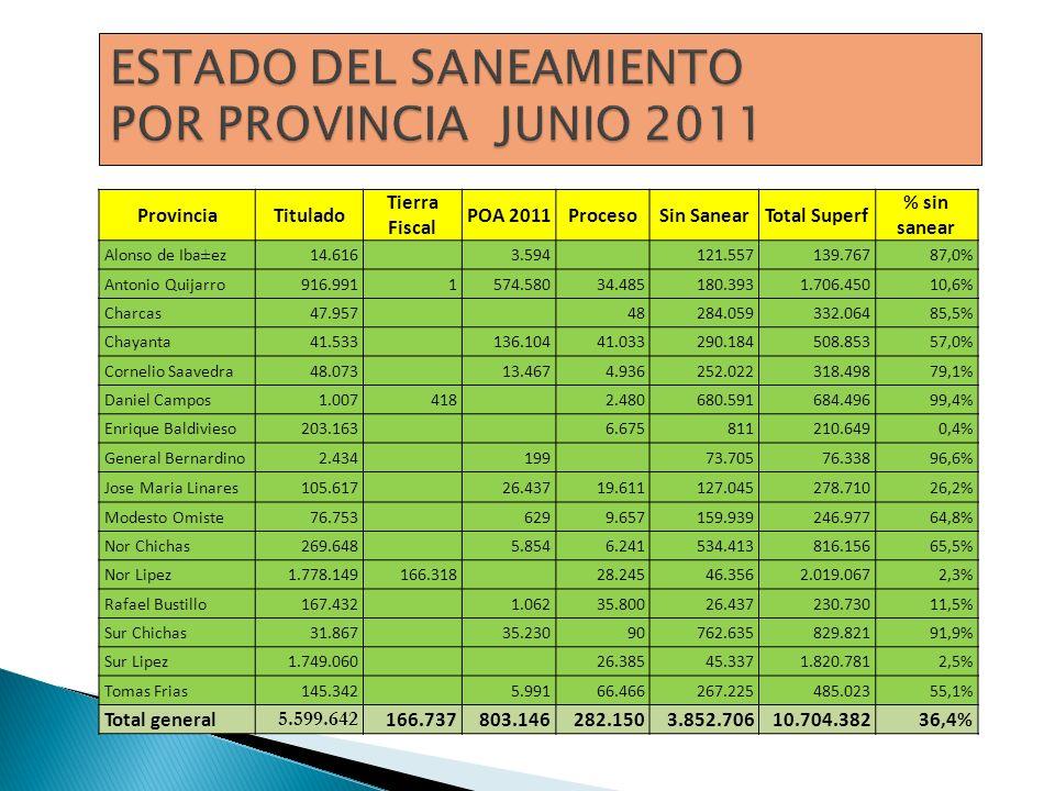 ESTADO DEL SANEAMIENTO POR PROVINCIA JUNIO 2011