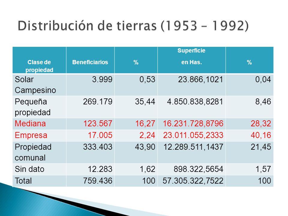 Distribución de tierras (1953 – 1992)