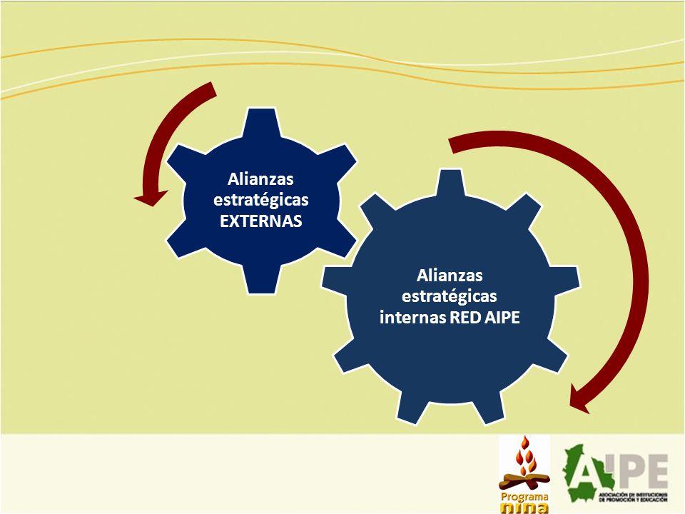 Alianzas estratégicas internas RED AIPE Alianzas estratégicas EXTERNAS