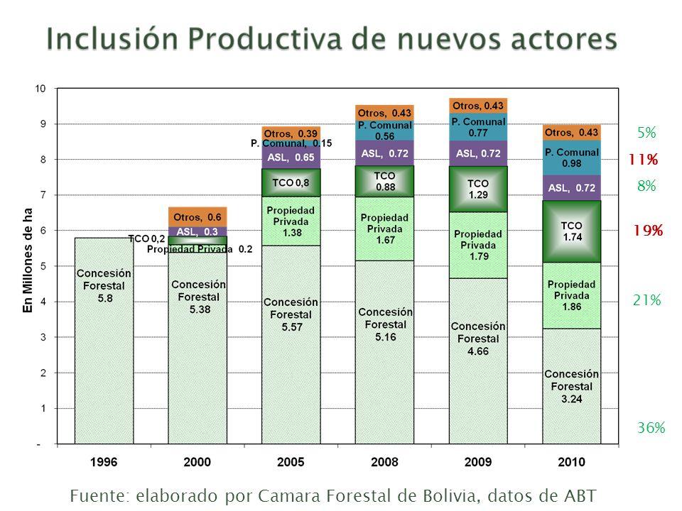 Fuente: elaborado por Camara Forestal de Bolivia, datos de ABT
