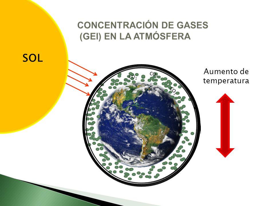 SOL SOL Aumento de temperatura CO2 CO2 CO2