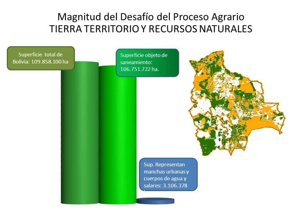 Magnitud del Desafío del Proceso Agrario