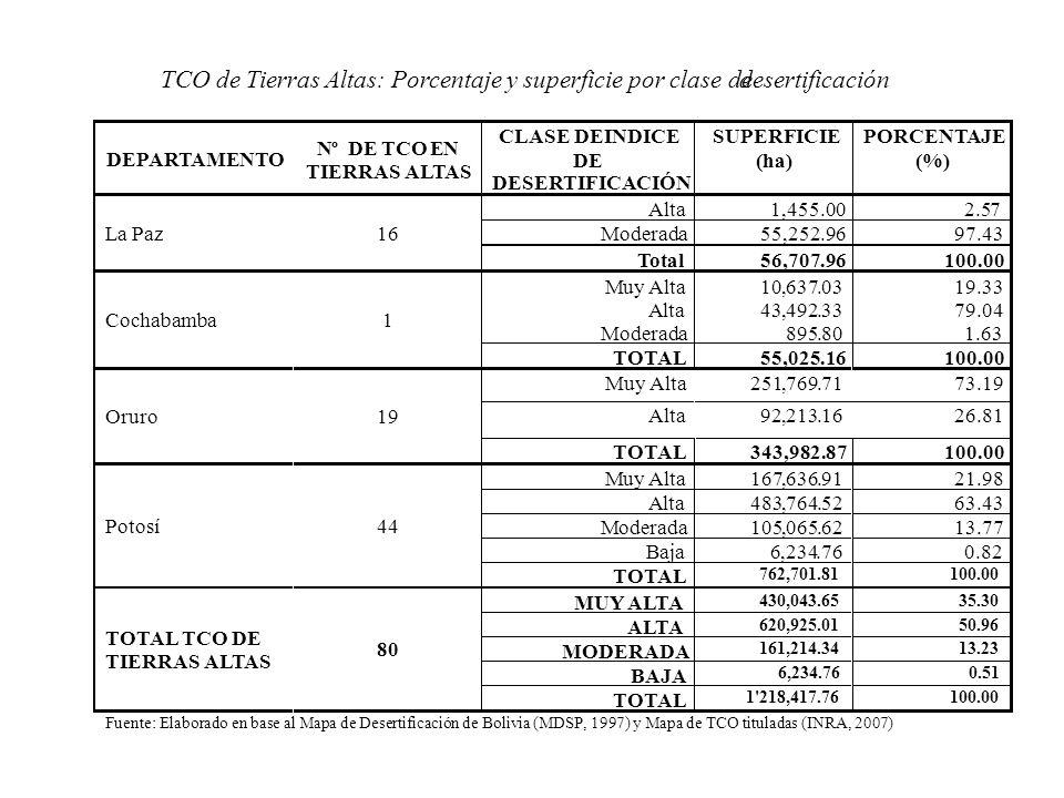 TCO de Tierras Altas: Porcentaje y superficie por clase de