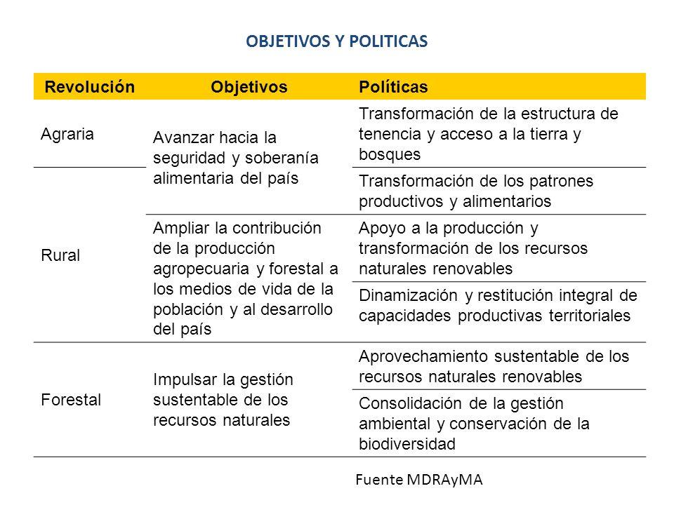 OBJETIVOS Y POLITICAS Revolución Objetivos Políticas Agraria