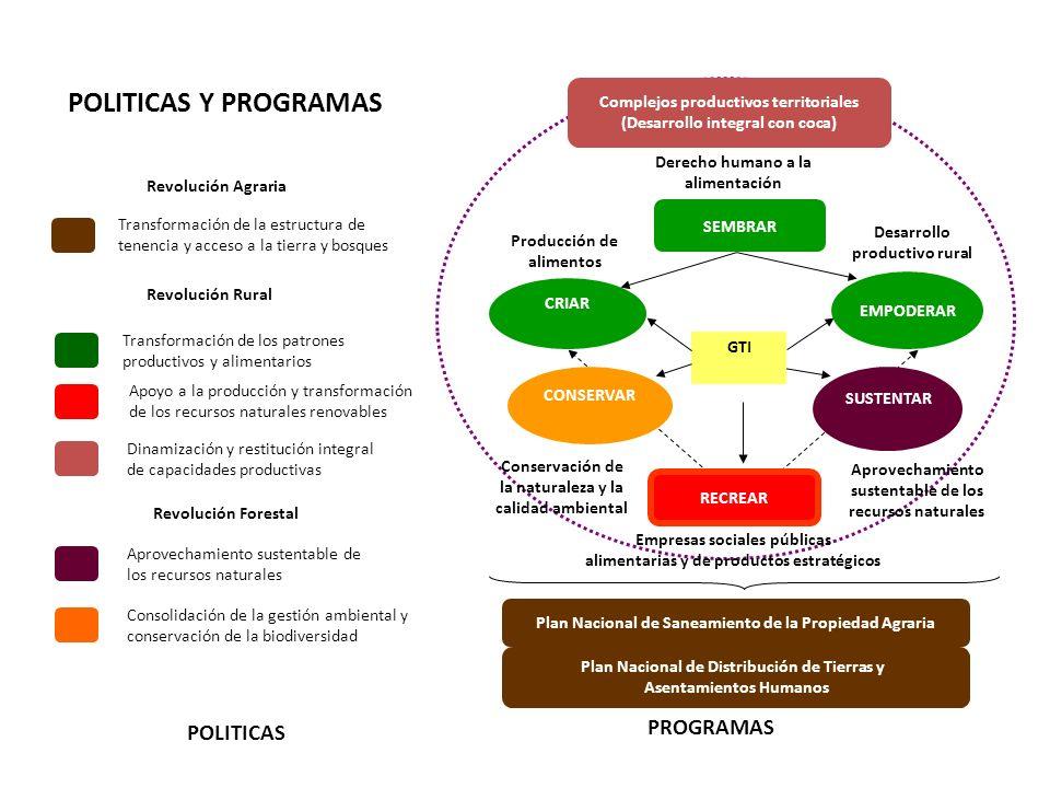 POLITICAS Y PROGRAMAS PROGRAMAS POLITICAS