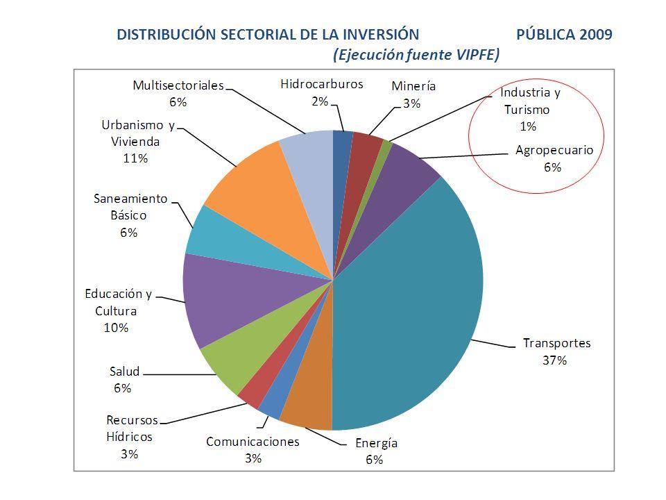 DISTRIBUCIÓN SECTORIAL DE LA INVERSIÓN. PÚBLICA 2009