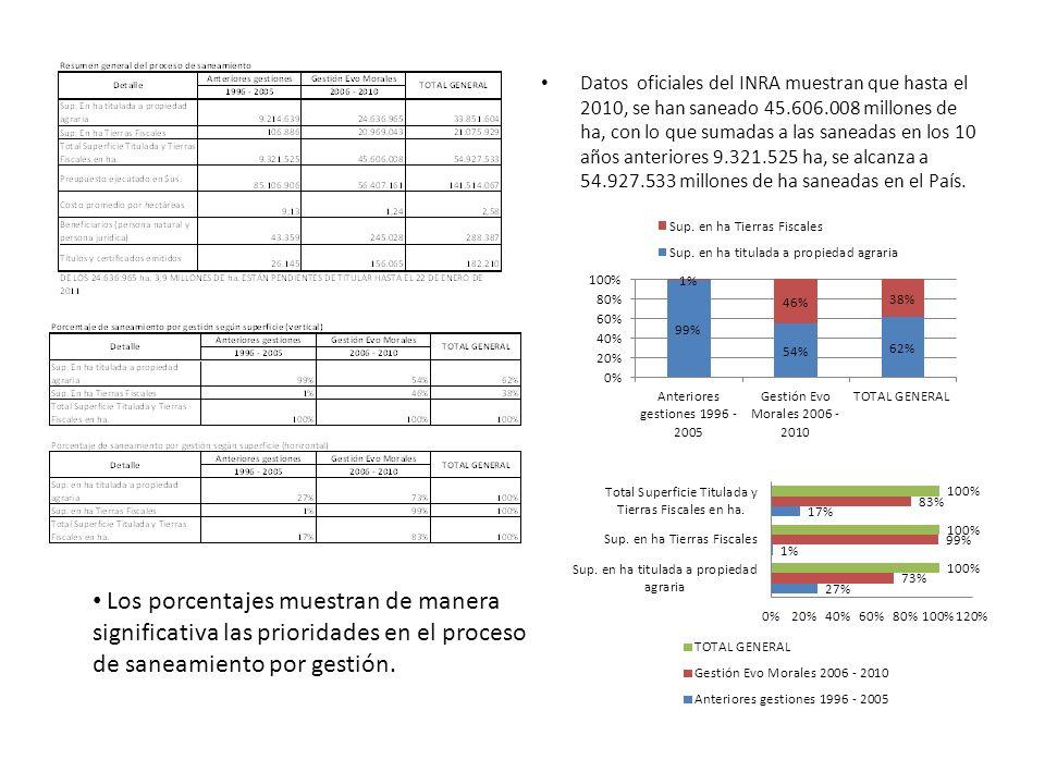 Datos oficiales del INRA muestran que hasta el 2010, se han saneado 45