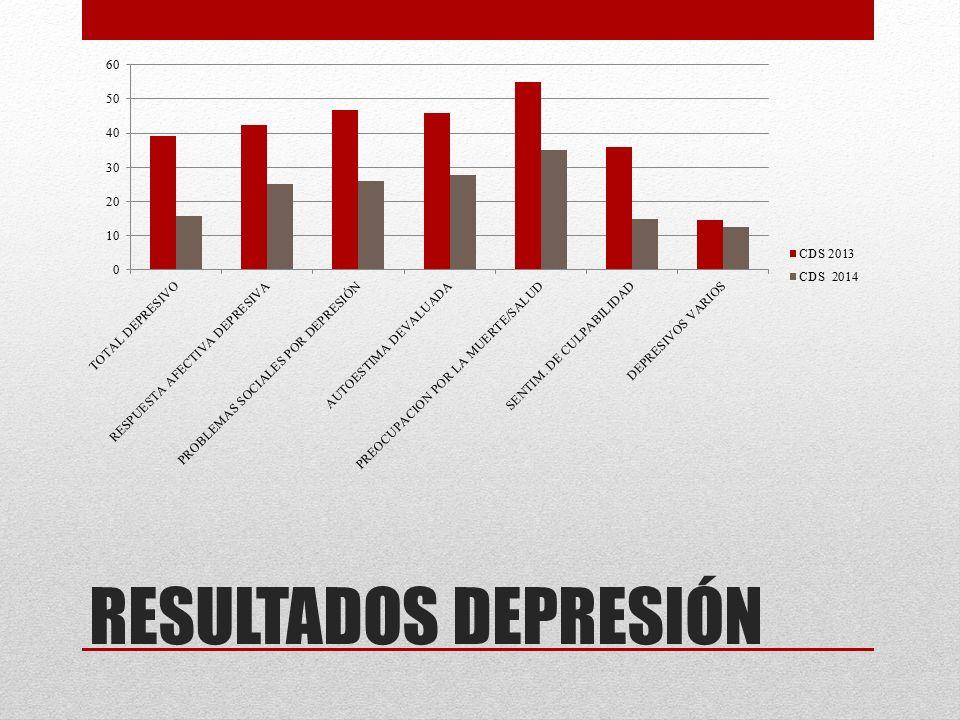 RESULTADOS DEPRESIÓN