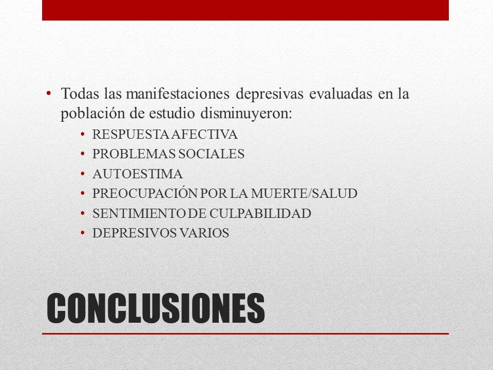 Todas las manifestaciones depresivas evaluadas en la población de estudio disminuyeron: