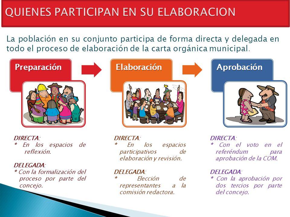 La población en su conjunto participa de forma directa y delegada en todo el proceso de elaboración de la carta orgánica municipal.