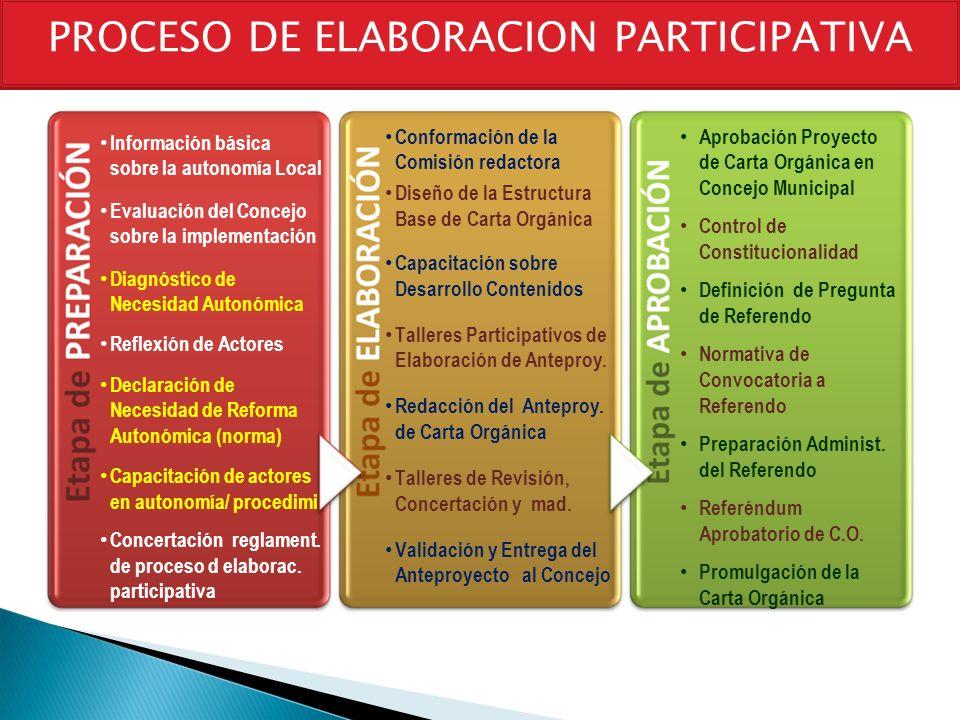 PROCESO DE ELABORACION PARTICIPATIVA