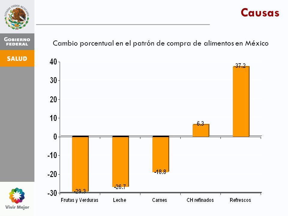 Causas Cambio porcentual en el patrón de compra de alimentos en México