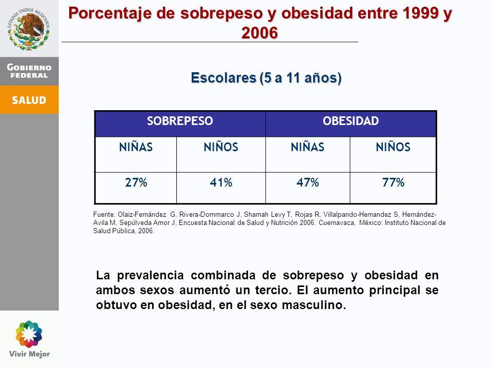 Porcentaje de sobrepeso y obesidad entre 1999 y 2006