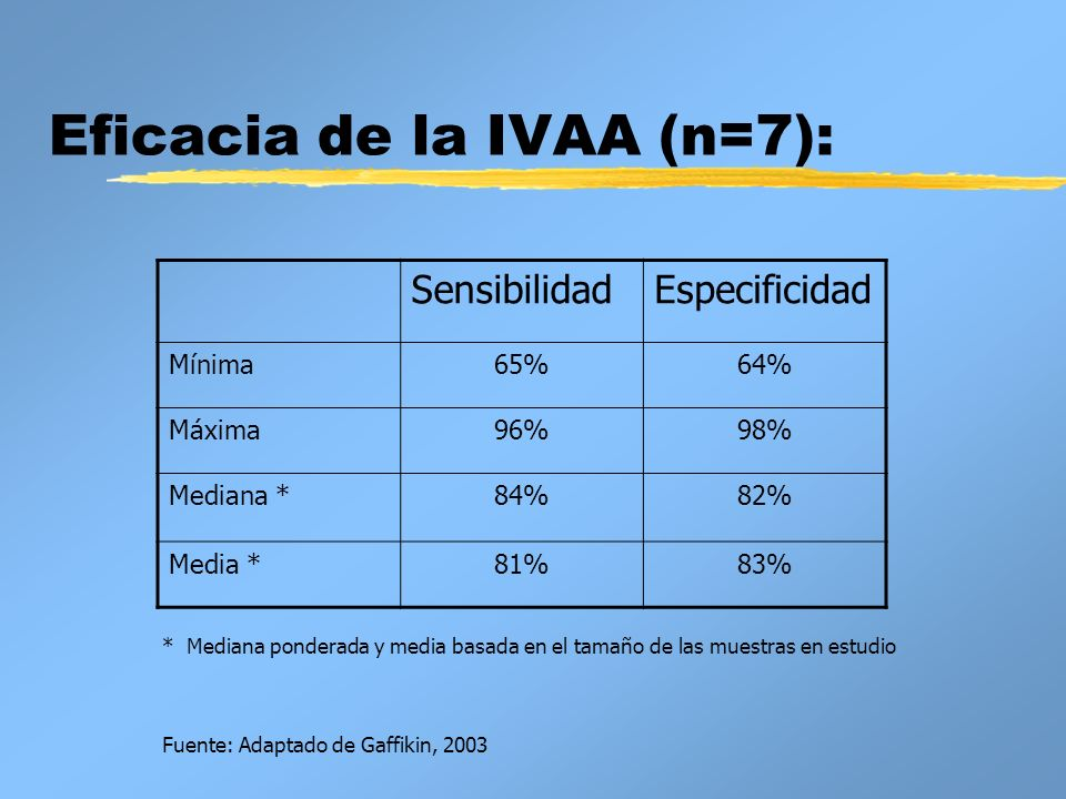 Eficacia de la IVAA (n=7):