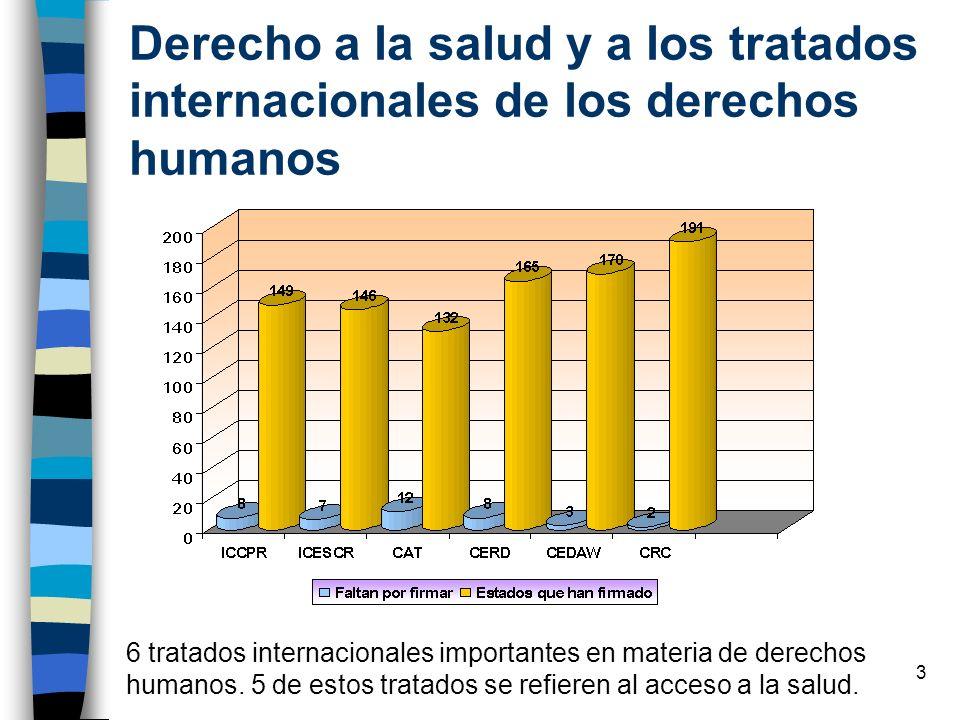 Derecho a la salud y a los tratados internacionales de los derechos humanos