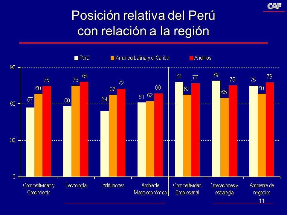 Posición relativa del Perú con relación a la región