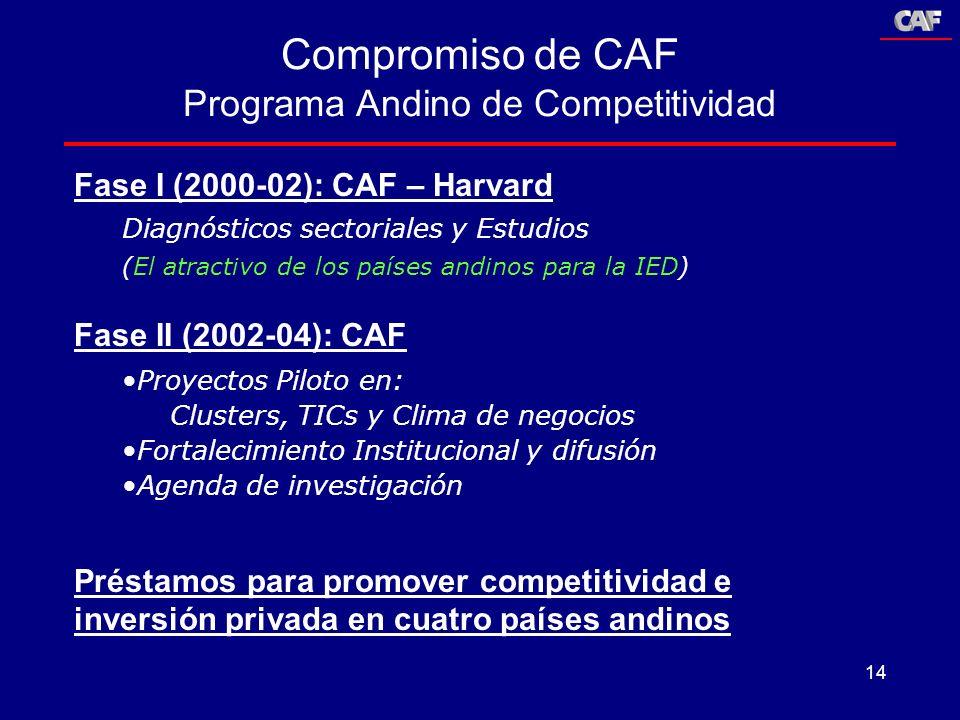 Programa Andino de Competitividad
