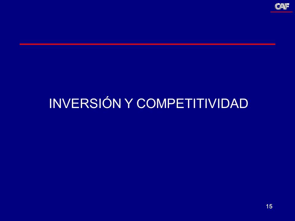 INVERSIÓN Y COMPETITIVIDAD