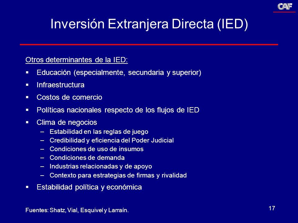 Inversión Extranjera Directa (IED)
