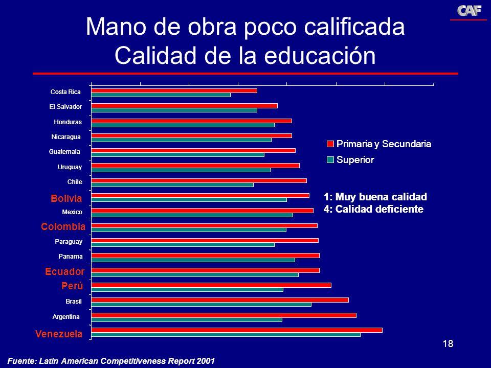 Mano de obra poco calificada Calidad de la educación