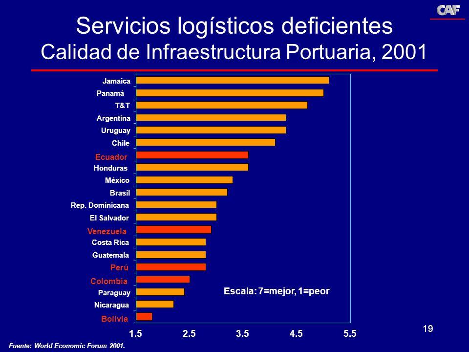 Servicios logísticos deficientes Calidad de Infraestructura Portuaria, 2001