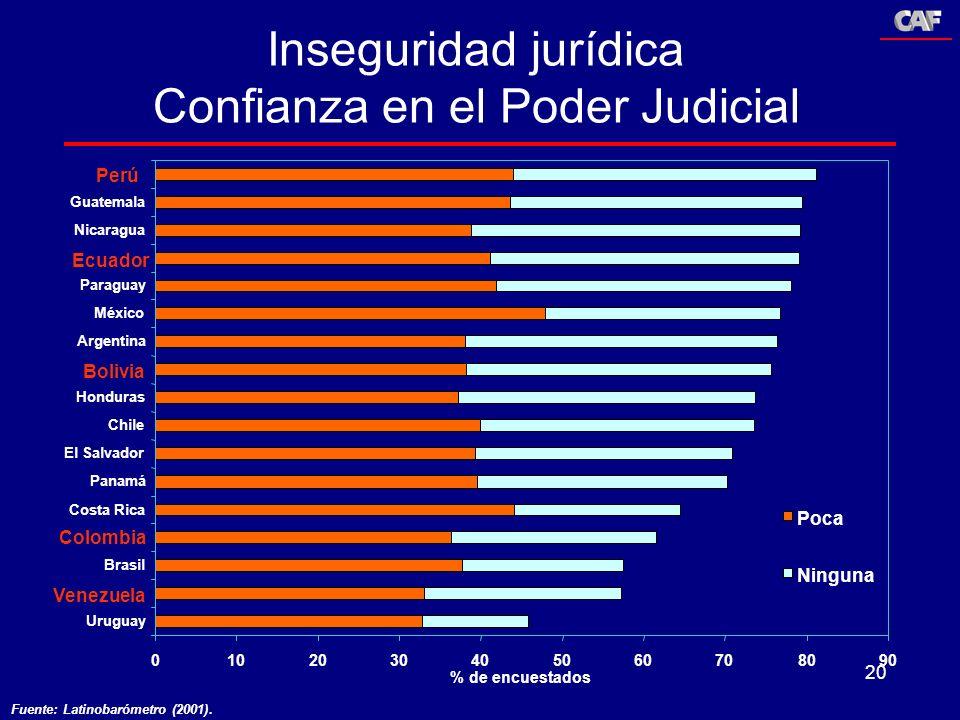 Inseguridad jurídica Confianza en el Poder Judicial