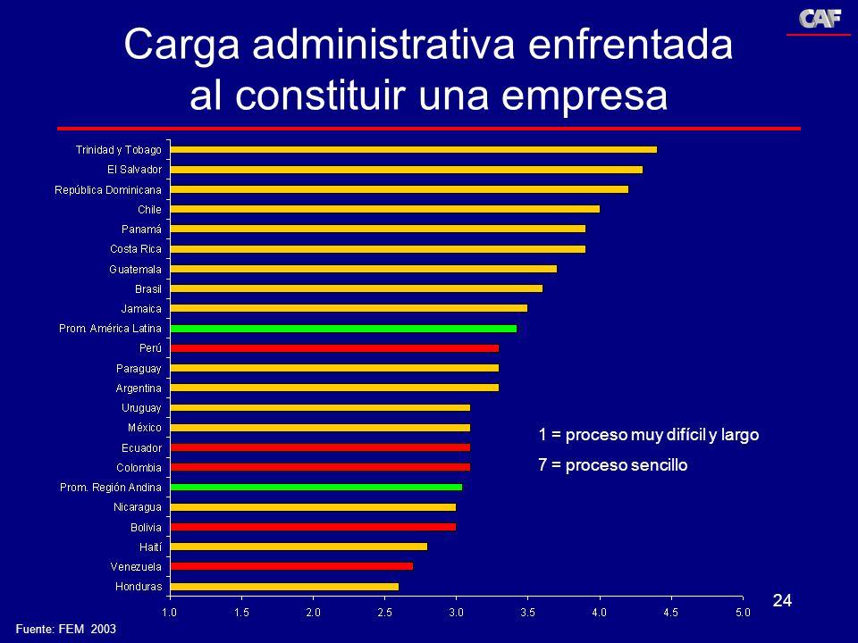 Carga administrativa enfrentada al constituir una empresa