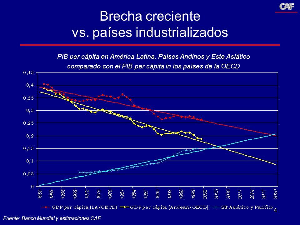 Brecha creciente vs. países industrializados