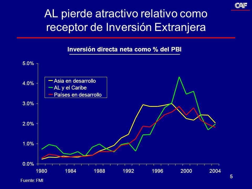 AL pierde atractivo relativo como receptor de Inversión Extranjera