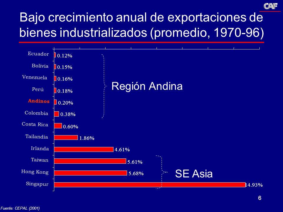 Bajo crecimiento anual de exportaciones de bienes industrializados (promedio, 1970-96)