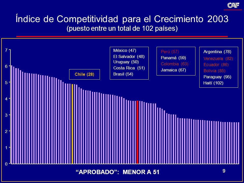 Índice de Competitividad para el Crecimiento 2003 (puesto entre un total de 102 países)