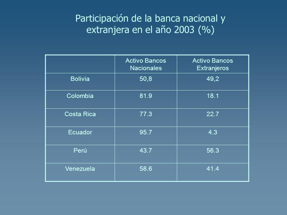 Participación de la banca nacional y extranjera en el año 2003 (%)