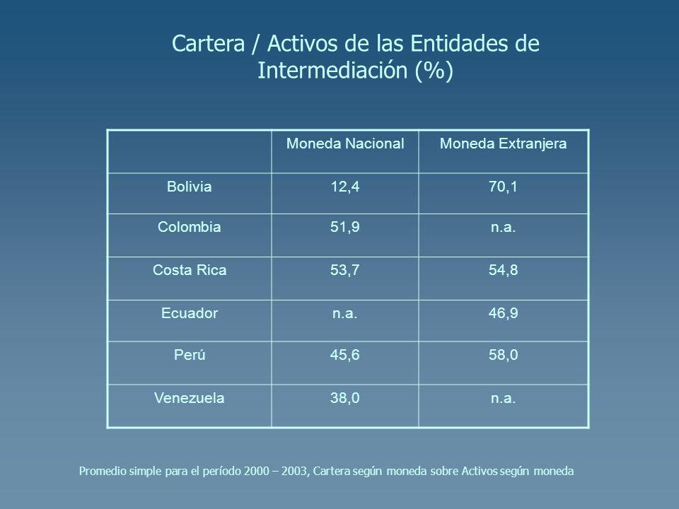 Cartera / Activos de las Entidades de Intermediación (%)