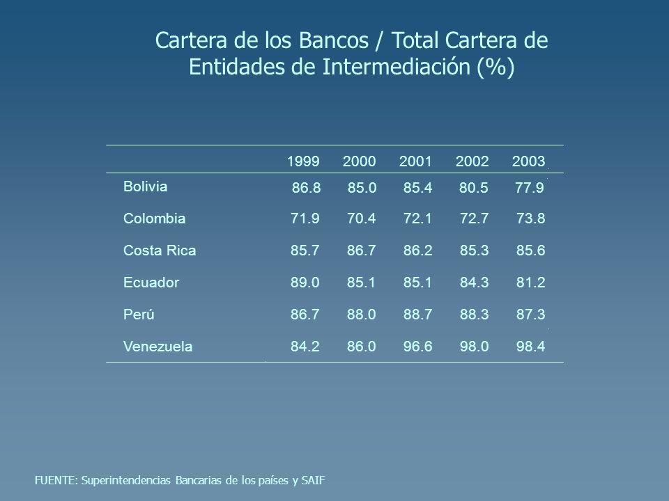 Cartera de los Bancos / Total Cartera de Entidades de Intermediación (%)