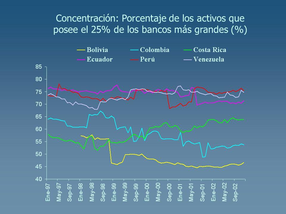Concentración: Porcentaje de los activos que posee el 25% de los bancos más grandes (%)