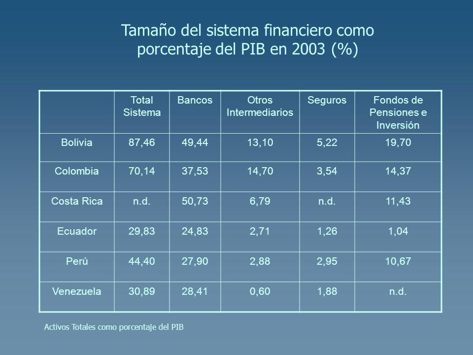 Tamaño del sistema financiero como porcentaje del PIB en 2003 (%)