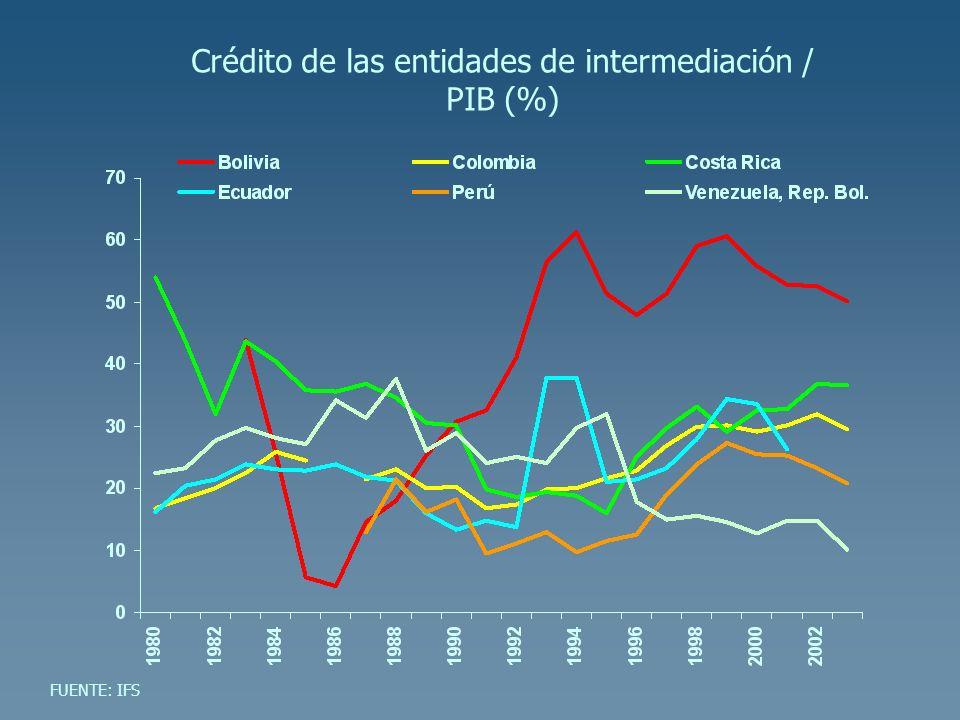 Crédito de las entidades de intermediación / PIB (%)
