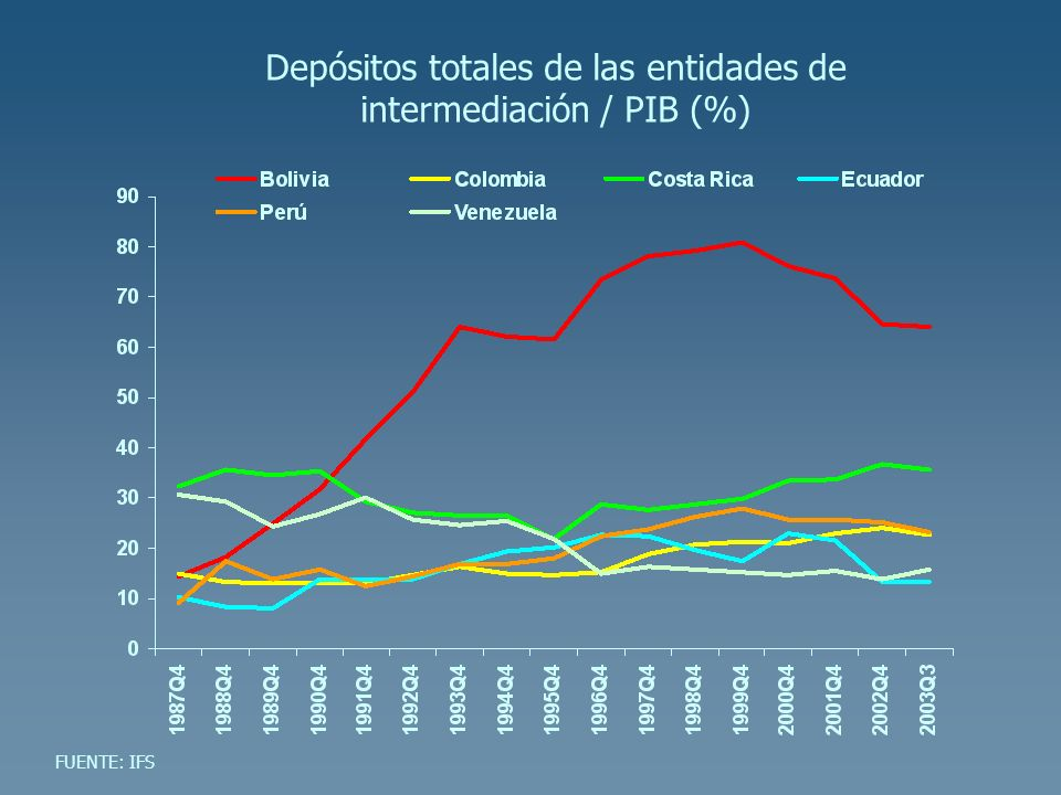 Depósitos totales de las entidades de intermediación / PIB (%)